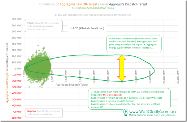 2020-05-02-WattClarity-Correlation-ROTvsTarget-WindplusHypothesis