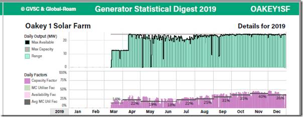GSD2019-OAKEY1SF-BPage-OperationalStats