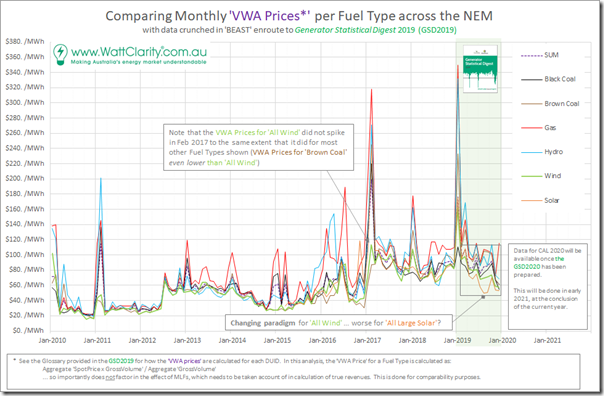 2020-07-15-WattClarity-VWAprices-FuelTypeAggregate-10Years