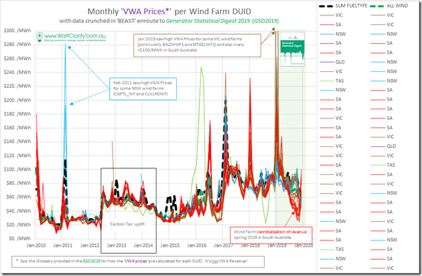 2020-07-15-WattClarity-VWAprices-WindFarmDUIDs-10Years