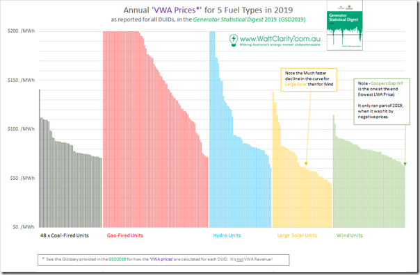 2020-07-15-WattClarity-VWAprices-allDUIDs-exPeakers