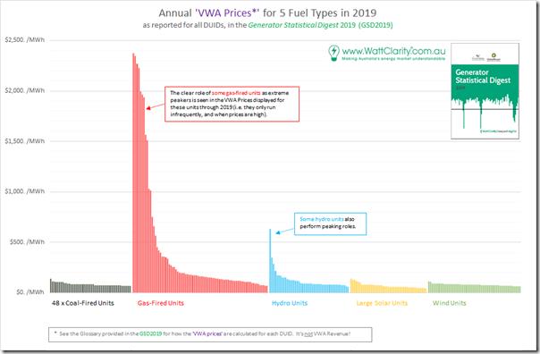 2020-07-15-WattClarity-VWAprices-allDUIDs-inclPeakers
