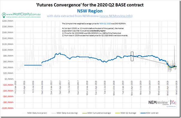 2020-Q2-FuturesConvergence-NSW