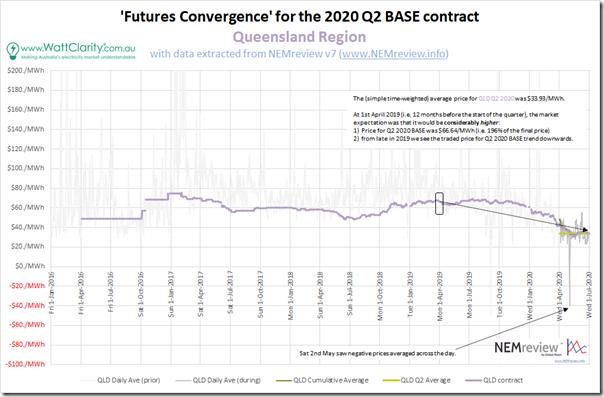 2020-Q2-FuturesConvergence-QLD
