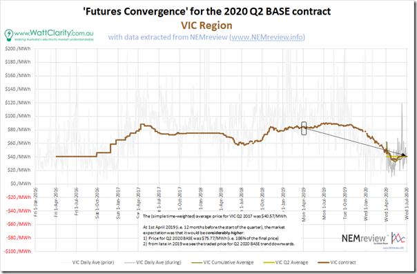 2020-Q2-FuturesConvergence-VIC