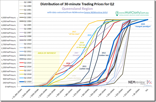 2020-Q2-PriceDistribution-QLD