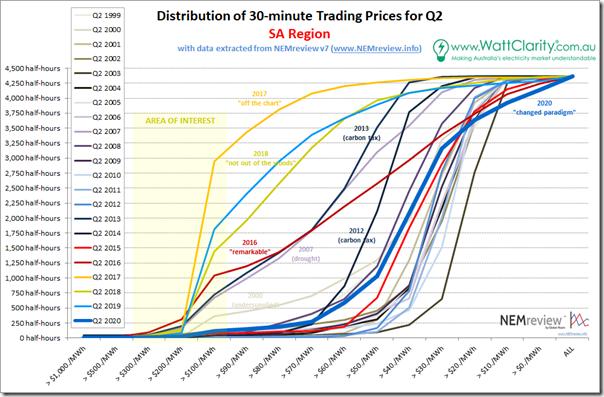 2020-Q2-PriceDistribution-SA