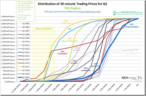 2020-Q2-PriceDistribution-TAS