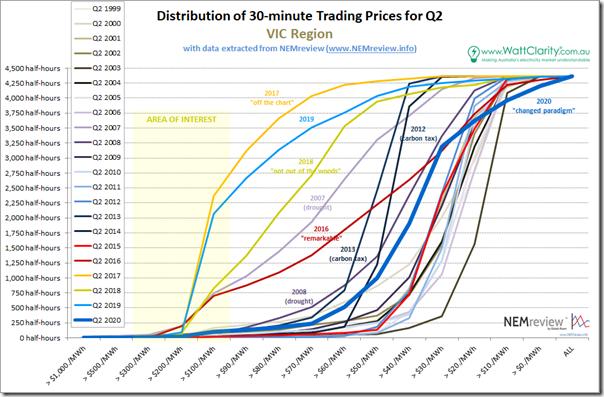 2020-Q2-PriceDistribution-VIC