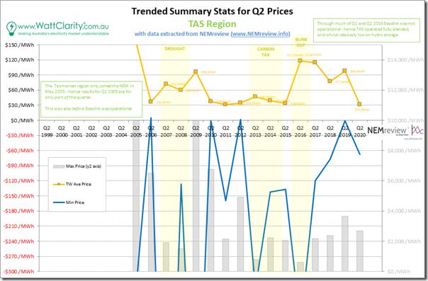 2020-Q2-PriceTrend-TAS