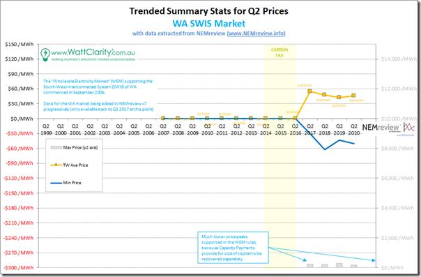 2020-Q2-PriceTrend-WA