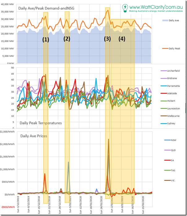 DailyStats-Summer1920-analysis2020-07-16a