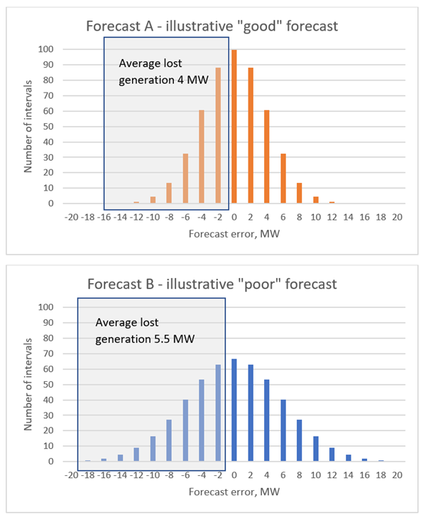 forecast_comparison