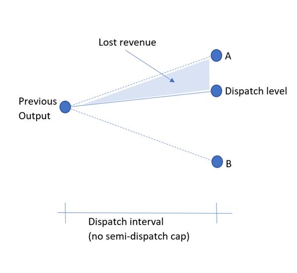lost_revenue
