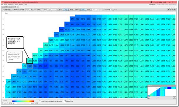2021-01-13-at-20-00-ez2view-ForecastConvergence-DAY-SAdemandandnonschedgen-GRID