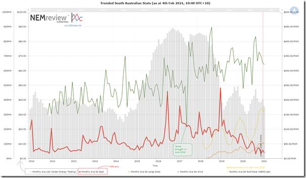 2021-02-04-NEMreview-TrendedSAdata