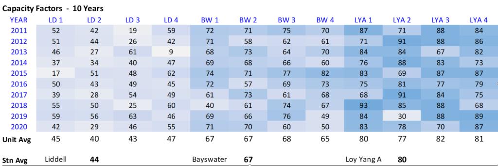 Table trending capacity factors for AGL coal units
