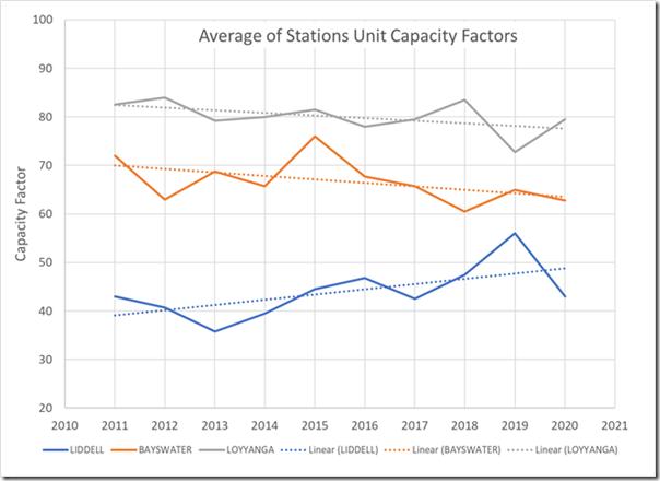 2021-02-18-GSD2020-AGL-coal-CapacityFactors-Trend