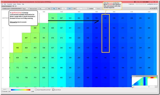 2021-03-12-at-16-10-ez2view-ForecastConvergence-30min-SAwindandsolar