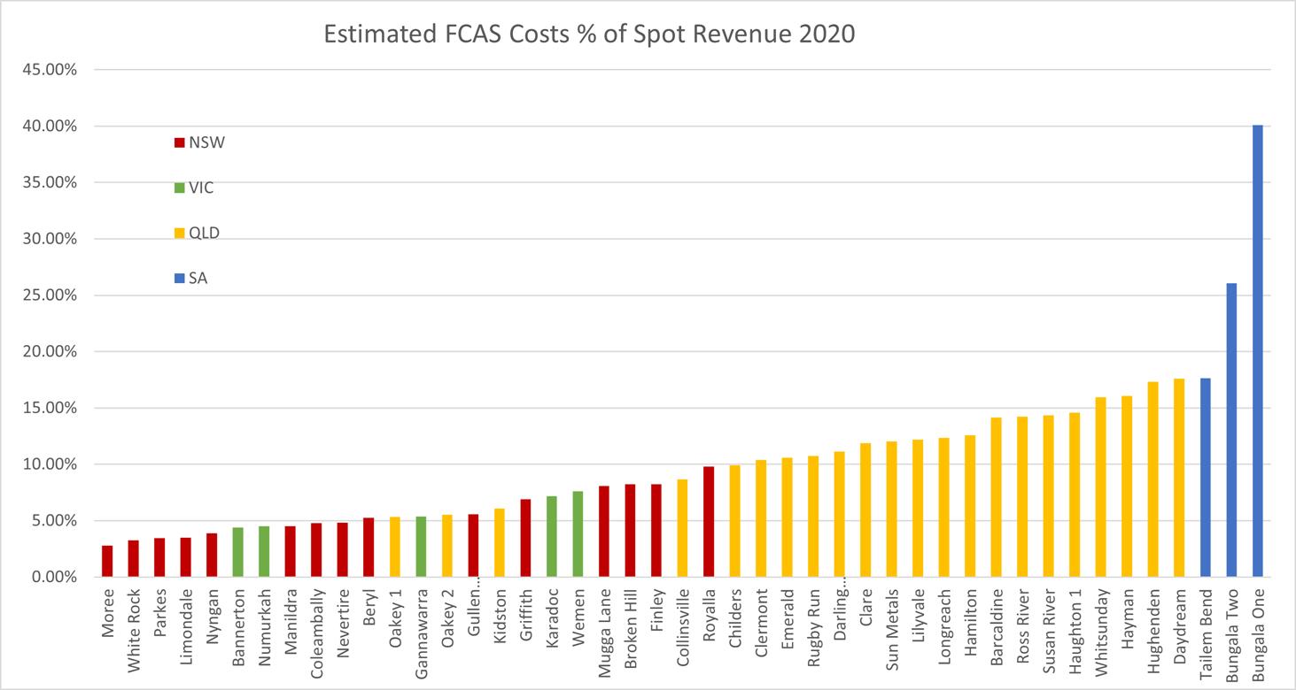 fcas_prop_costs_cf_2020