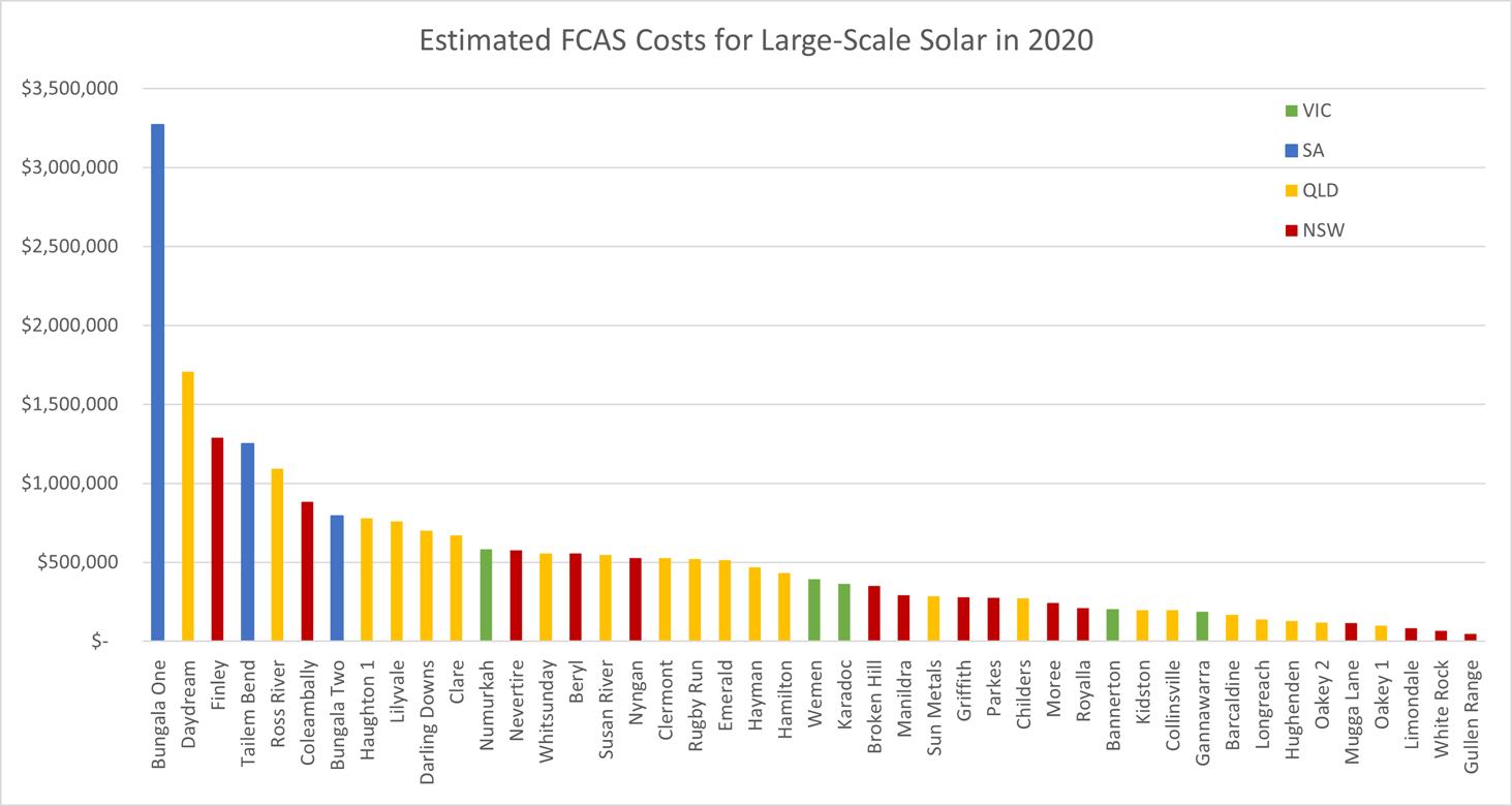 fcas_raw_costs_sf_2020