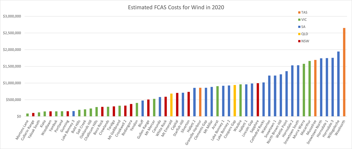 2020windfcascosts