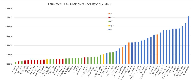 2020windfcaspercent