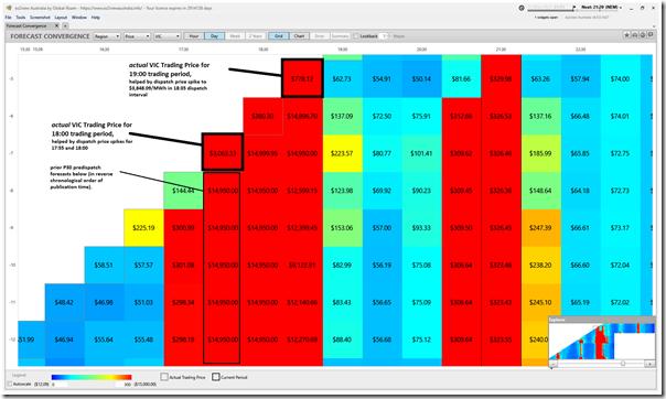 2021-05-12-at-21-15-ez2view-ForecastConvergence-VICprices