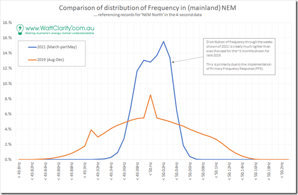 2021-05-13-WattClarity-FrequencyDistributionCompare