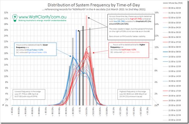 2021-05-13-WattClarity-FrequencySkew-2021-TimeofDay