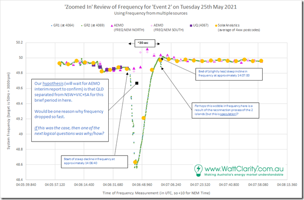 2021-05-25-Frequency-Event2-Combo