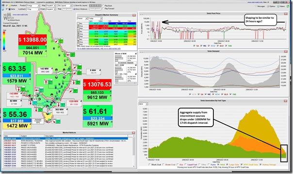 2021-06-02-at-17-05-NEMwatch-Volatility-QLDandNSW-IntermittentSupply1000MW