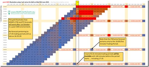 2021-06-09-post5MS-illustration-of-QLDpriceforecasts