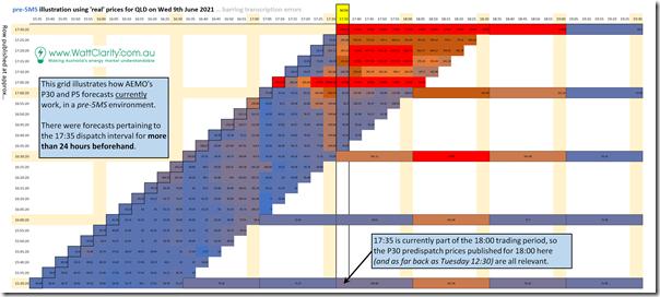 2021-06-09-pre5MS-illustration-of-QLDpriceforecasts
