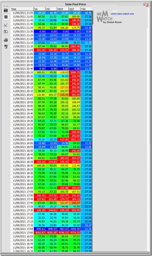 2021-06-12-NEMwatch-PriceTable