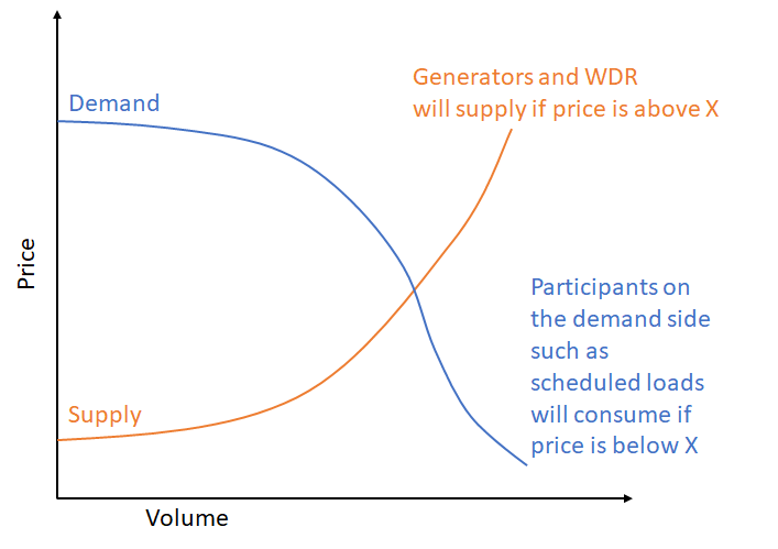 Offered WDRU energy volumes have opposite meaning to scheduled load energy volumes.