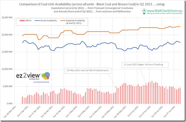 2021-07-01-CoalUnitAvailabilityComparison