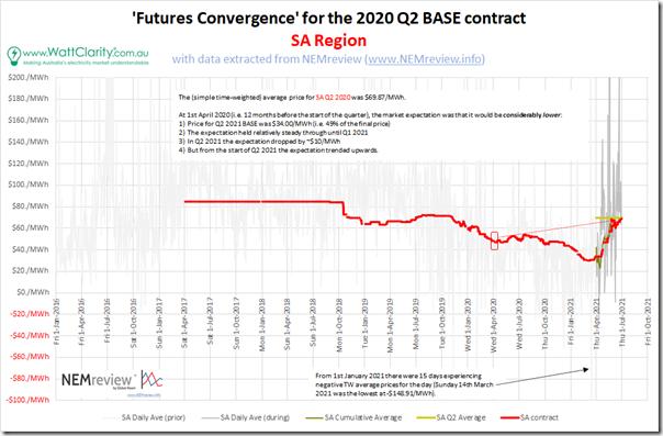 2021-07-01-NEMreview-FuturesConvergence-SA