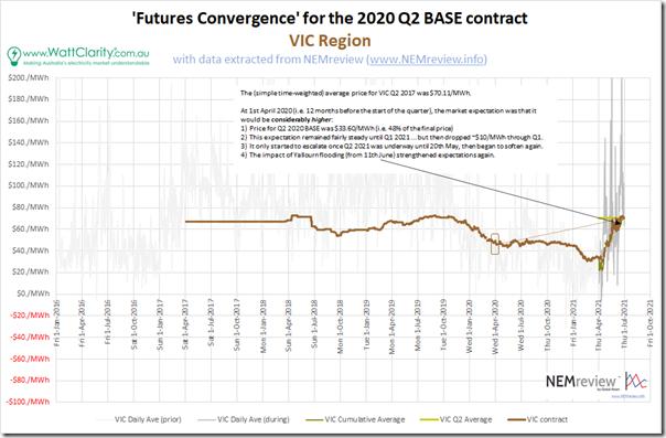 2021-07-01-NEMreview-FuturesConvergence-VIC