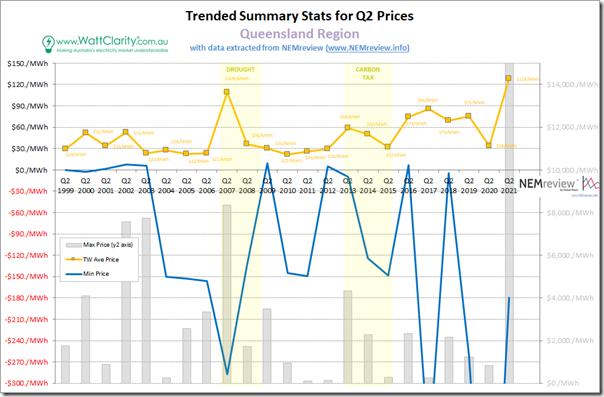2021-07-01-NEMreview-QLD-SummaryStats