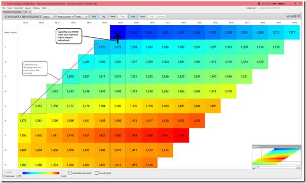 2021-07-14-at-08-55-ez2view-ForecastConvergence-NSW-WindSolar