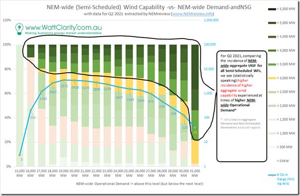 2021-08-15-NEMreview-Wind-vs-Demand-NEMwide