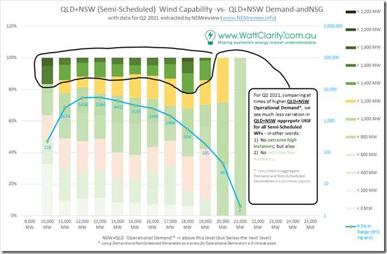 2021-08-15-NEMreview-Wind-vs-Demand-QLDNSW