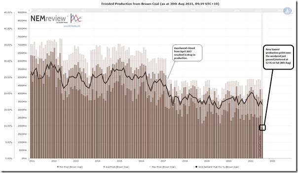 2021-08-30-NEMreview-Trend-10year-BrownCoal