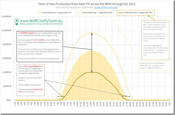 2021-09-12-NEMreview-Q2-SolarShape