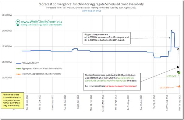 2021-09-15-MTPASADUID-for31Aug-NSW-Zoomed