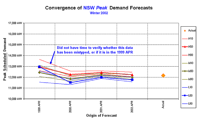 Graph: Winter 2002 forecast