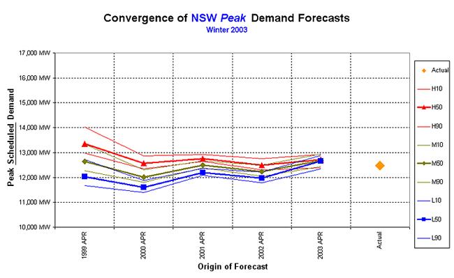Graph: Winter 2003 forecast