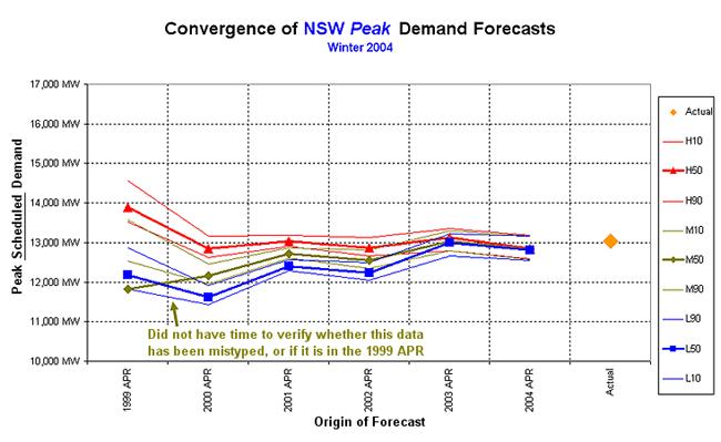 Graph: Winter 2004 forecast