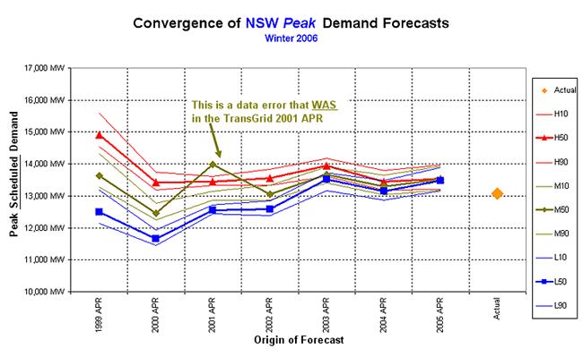 Graph: Winter 2006 forecast